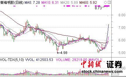 中新网4月23日电据深交所公告,4月22日晚间青海明胶发布2012年一季度业绩,报告期内公司亏损561.02万元,而上年同期亏损638.8万元。