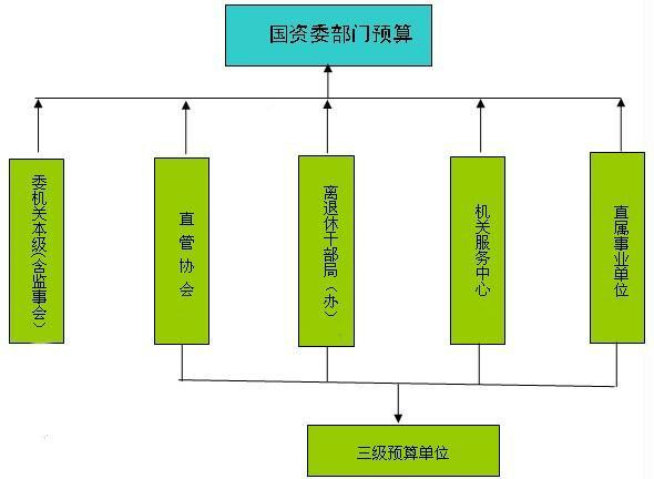 国务院国有资产监督管理委员会2012年部门预