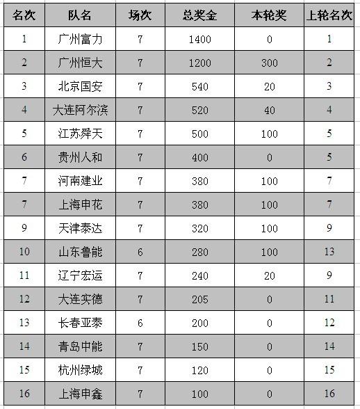 01第七轮奖金榜
