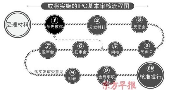 IPO预披露时间将再提前半年 审核淡化盈利能力