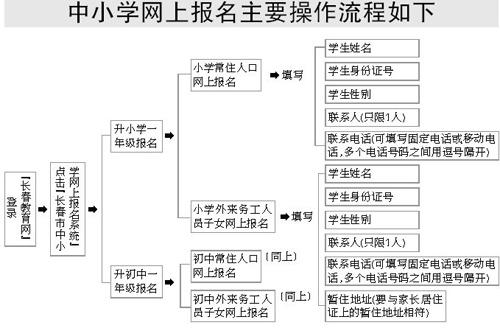 长春中小学招生报名 每人限网上报名一次(图)