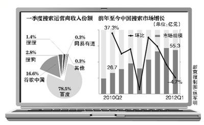 新京报讯 (记者阳淼)百度公司昨日发布一季报,其中提到百度股权投资亏损4500万美元。