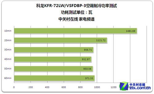 科龙KFR-72LW/VSFDBP-3空调制冷瞬时功耗