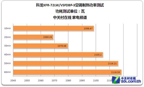 科龙KFR-72LW/VSFDBP-3空调制热瞬时功率