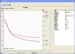 科龙KFR-72LW/VSFDBP-3空调制冷、制热曲线