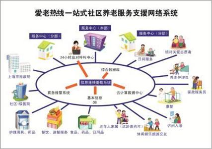 项目模式图