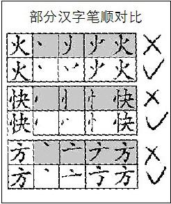 火的笔顺笔画顺序图-称暂不调整汉字笔顺 现行笔顺定于15年前