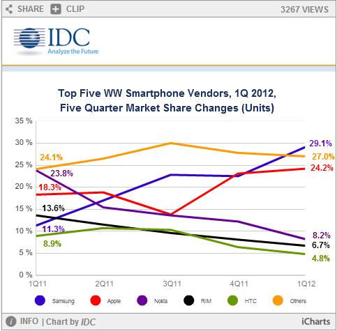 五大智能手机厂商市场份额变化
