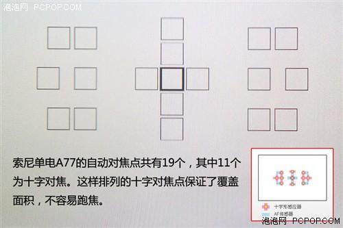 如上图,索尼单电A77的自动对焦点共有19个,其中11个为十字对焦。这样排列的十字对焦点保证了覆盖面积,因此不容易跑焦。