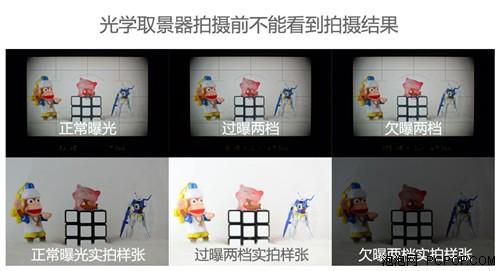 如上图,电子取景器显示的画面与拍摄结果是一致的,而光学取景器无论曝光补偿如何改变,显示的画面始终不变。因此电子取景器有着所见即所得的优势。