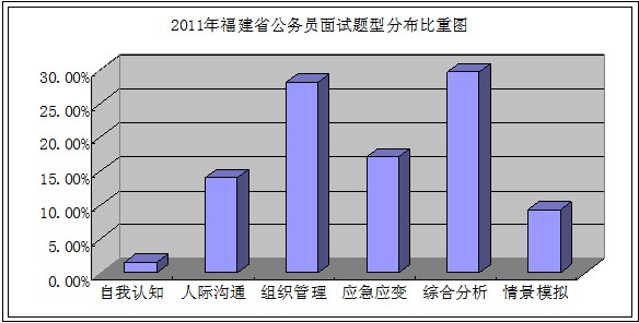 2012年度福建省公务员面试考情