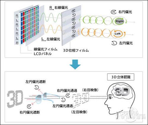 偏光式3D原理