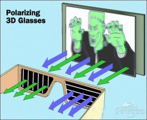 偏光式3D左右画面同时进入左右眼