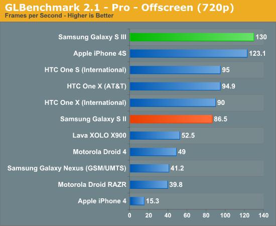 """三星Galaxy S III性能速测:一个字""""快"""""""