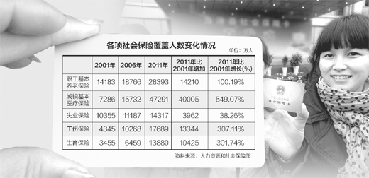 到2020年全面建成具有中国特色、覆盖城乡居民的社保体系,我国将推进哪些改革?记者专访了人力资源和社会保障部副部长胡晓义