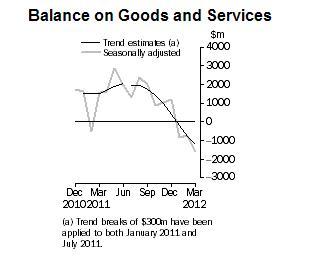 澳洲3月季调后商品及服务贸易帐逆差大于预期