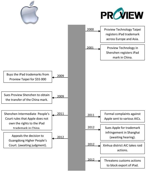 【TechWeb报道】5月9日消息,据国外媒体报道,美国加州法院驳回唯冠电子有限公司要求苹果在中国内外销售iPad的请求。