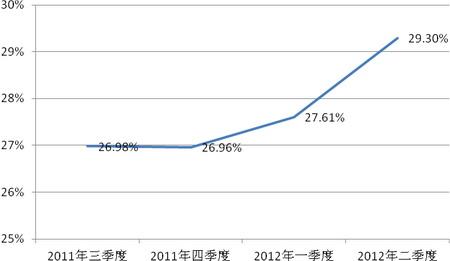 中国gdp增长率_财政收入_营业收入增长率