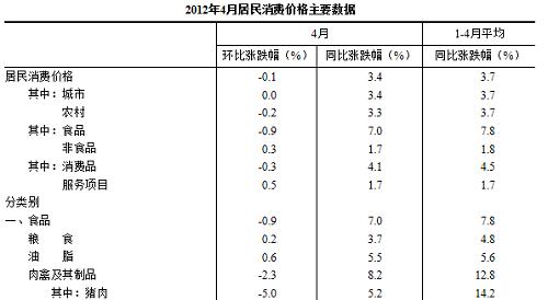 2012年4月居民消费价格主要数据