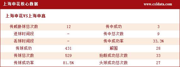 上海申花核心数据