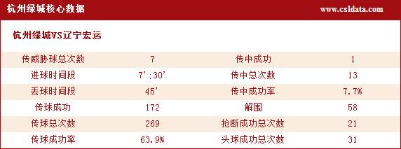 (2)杭州绿城核心数据