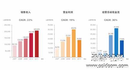 拯救2012:华为收缩进攻 利润为王