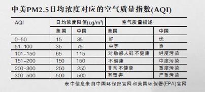 上海美领馆首发PM2.5数据 环保部门称标准不同图片