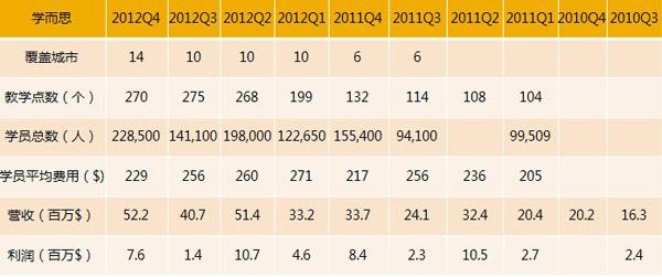 表4 学而思教育2010年――2012年各季度概况(xueqiu.com)