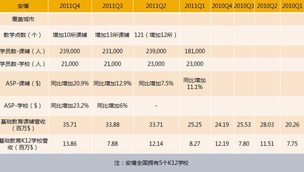 表6 安博教育2010年――2011年各季度概况(xueqiu.com)