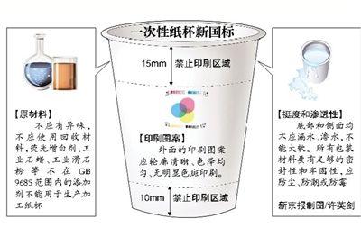 """6月1日起,由国家质检总局和国家标准委发布的纸杯国家标准将正式实施。标准首次提出,纸杯""""杯口距杯身15mm内、杯底距杯身10mm内""""不应有印刷图案,不得使用回收原材料制作纸杯。"""