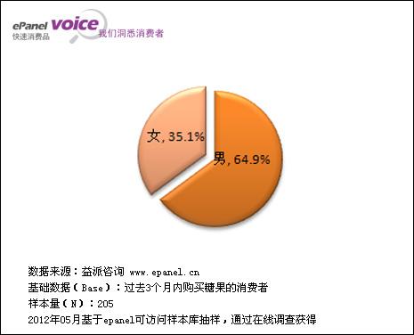 1.1.2被访者年龄分布
