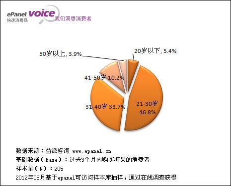 1.1.3被访者家庭月收入分布