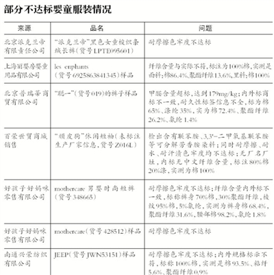 新京报讯 (记者廖爱玲)六一儿童节来临之际,昨日,北京市消协公布对市场上销售的63种儿童和婴幼儿服装比较实验结果,21种婴童服装抽检不达标。