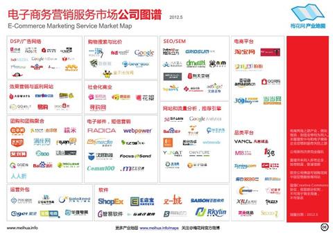 中国电子商务市场规模引领全球 2019年网