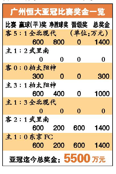 奖金1400万平纪录亚冠5500万已落袋