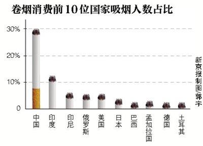 每年逾百万人吸烟死亡 7.4亿人受二手烟危害