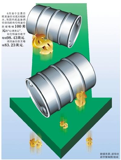 国际油价深度跳水