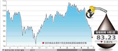 6月首个交易日欧美油价出现大幅跳水,与国内成品油调价挂钩的布伦特油价跌破每桶100美元,创出2011年1月份以来的新低。