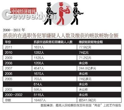 中国人口数量变化图_萧姓的人口数量