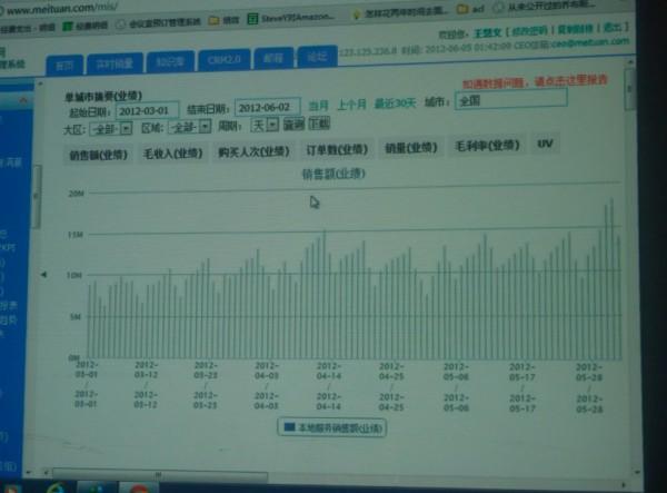 美团网反击刷流水报道:5月销售3.8亿退款3847