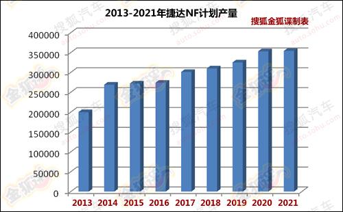 新桑塔纳上市时间_迈腾B8/新SUV 2015年前大众将国产新车(组图)-搜狐滚动