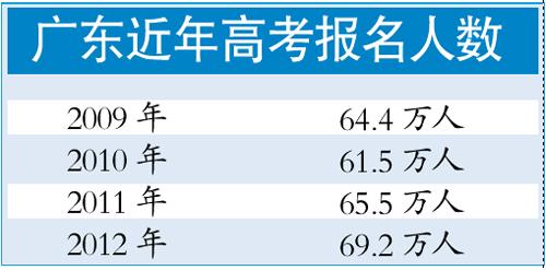 全国高考报名人数比去年减2% 广东考生比去年增3.8万