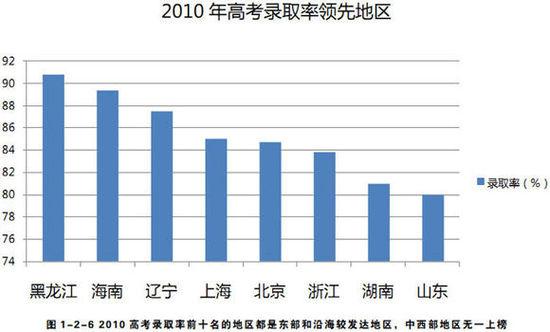 重庆主城区人口_2012重庆人口数量