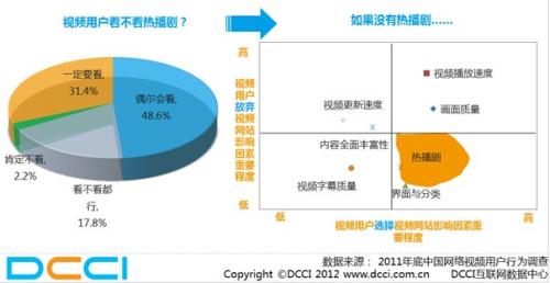 中国网络视频蓝皮书:移动端分流电脑用户