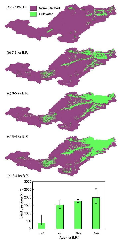 人类活动与环境变化的关系是第四纪地质、考古学和过去全球变化领域共同关注的问题。其中,自然因素和早期农业土地利用对全新世大气CO2浓度及气候的影响一直有不同看法。研究工作的节点在于如何尽可能准确地、定量化地估算过去人类土地利用的规模,以分析早期农业土地利用对陆地生态系统碳库的影响。   中科院地质与地球物理研究所新生代地质与环境研究室博士后于严严与其合作导师郭正堂研究员等借助于国际上考古学研究采用的数值模拟思路,考虑区域考古遗址的分布、气候与地质地理参数,发展了一个用于估算早期农业土地利用规模的模型(P