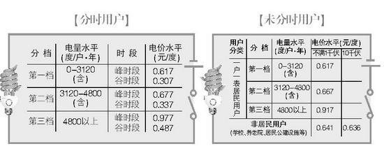 上海市阶梯电价_年用电累计3120度内不涨价(图)-搜狐滚动