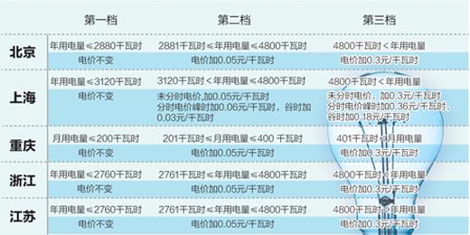 上海市阶梯电价_五省市阶梯电价实施政策确定 首档维持现价水平(1)_国内_光明网 ...