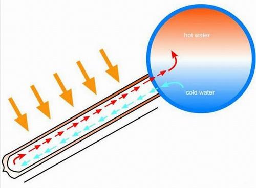 太阳能热水器原理解析及产品分类