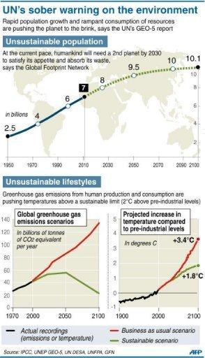 图表显示不可持续的人口和消费趋势。(自法新社)