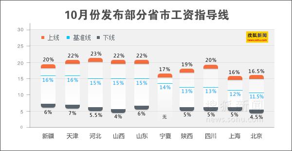 南京企业工资指导线_10省份发布2012年工资指导线 新疆最高北京最低-搜狐财经